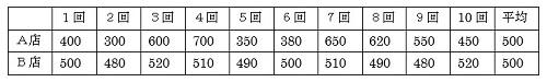 20170127_01_標準偏差①