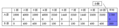 20170127_01_標準偏差③